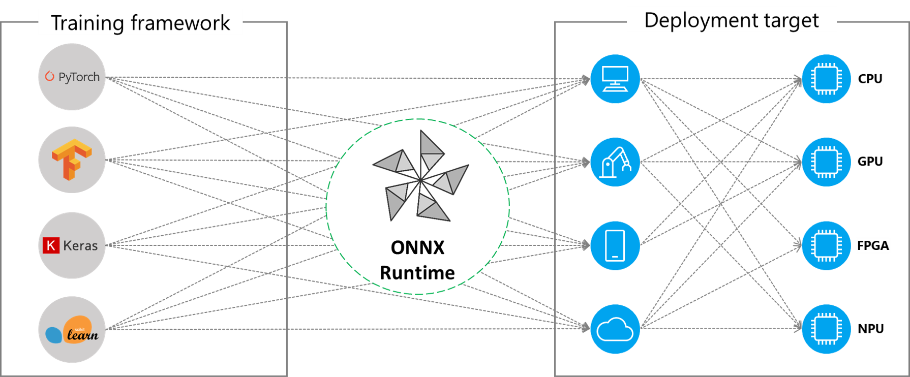 Executing ONNX models across different HW environments